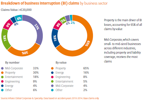bi-claims-by-biz-sector